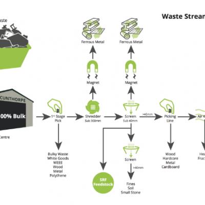 Waste Stream at Ellgia